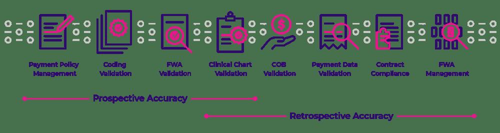 Chart_PaymentAccuracyStrategy4